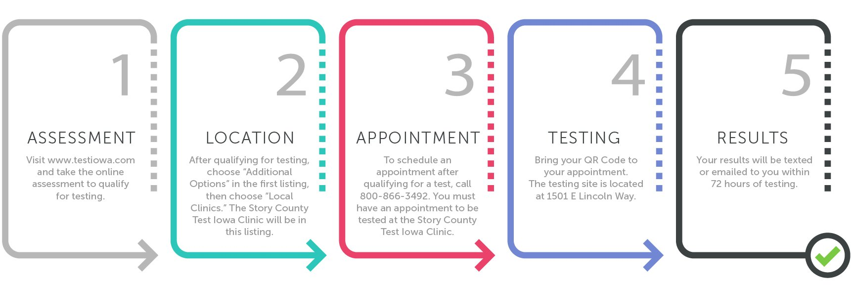 Process for Testing at Story County's Test Iowa Clinic