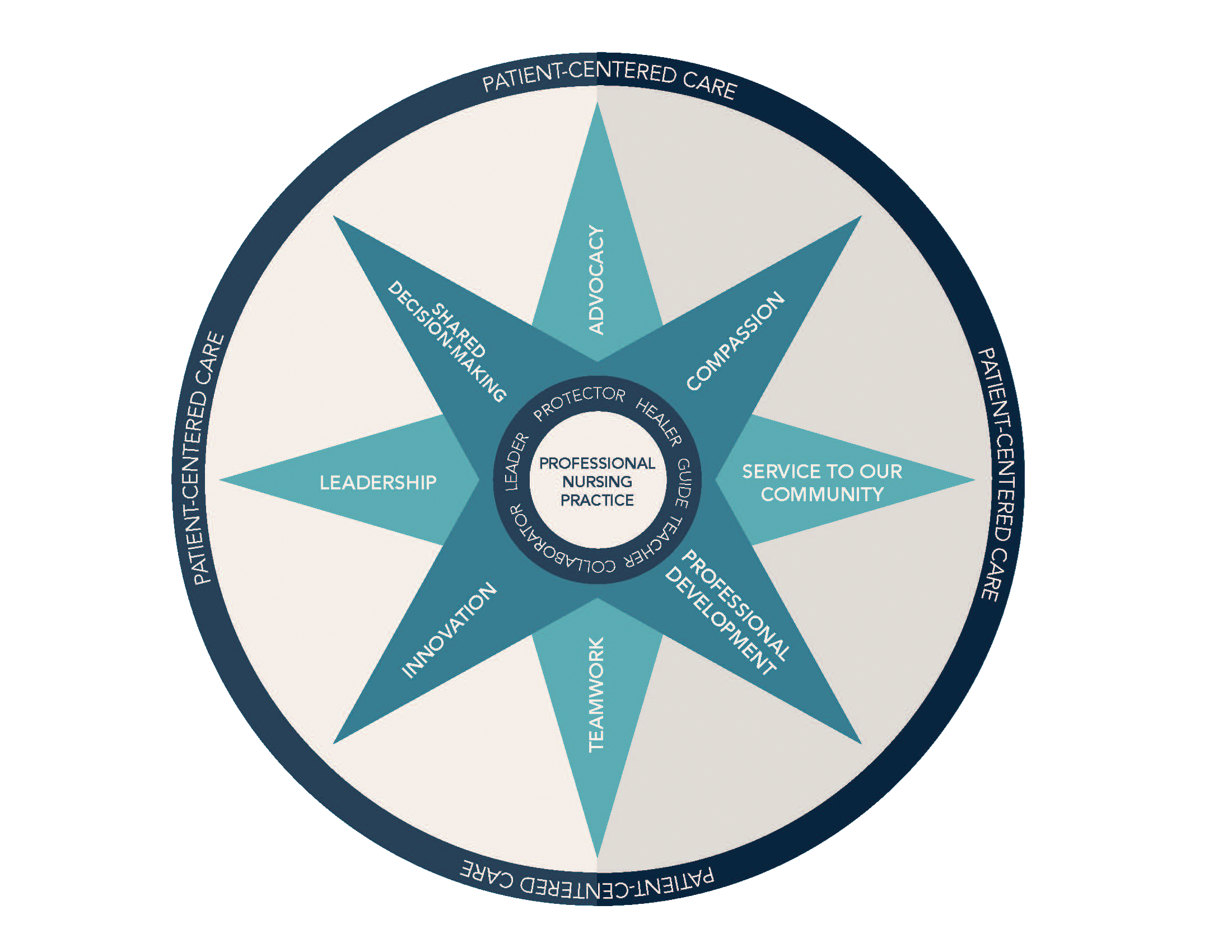 The Professional Practice Model (PPM) describes how Nursing supports the Strategic Plan at Mary Greeley Medical Center, and is consistent with Mary Greeley's mission, vision and values.